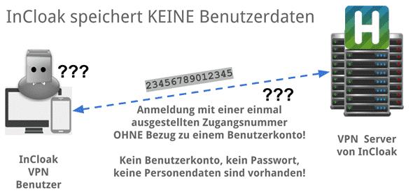 HideMy.name legt keine Benutzerkonten an und speichert keine Daten!