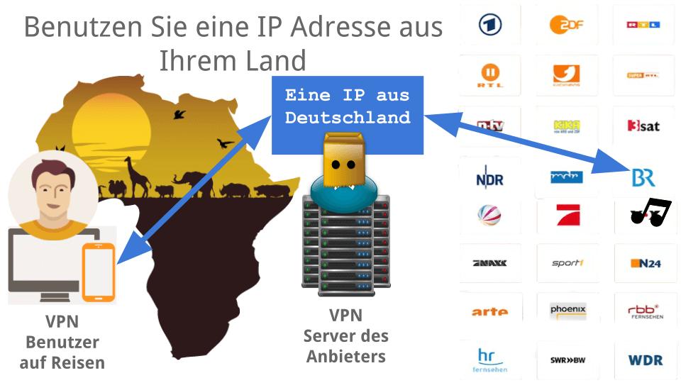Die IP Ihres Heimatlandes auf Reisen!