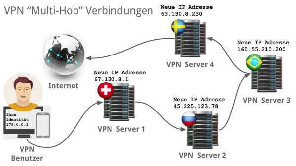 VPN-Multi-Hob-Verbindungen_600
