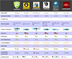 VPN Vergleichtabelle TOP5 Anbieter aus 2016_220-min