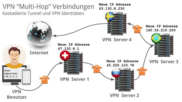 VPN-kaskadierung-multi-hop-min