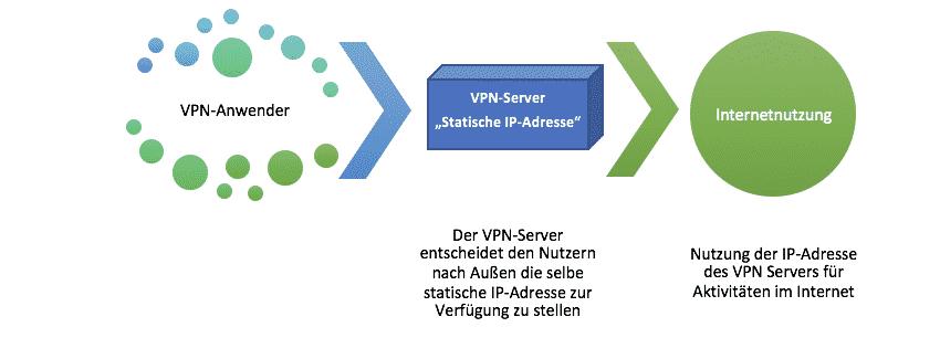 Statische IP-Adresse zur Nutzung des Internets