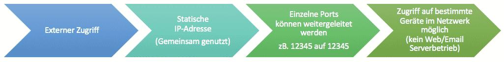 Statische IP-Adresse mit Portweiterleitungen - Zugriff von Außen