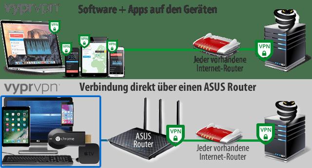 VyprVPN direkt über Asus Router nutzen (Schema)