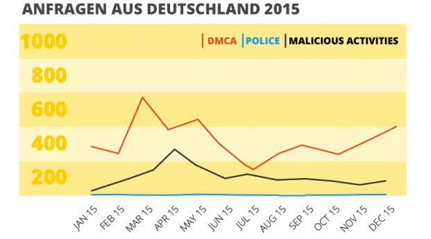 CyberGhost Behördenanfragen aus Deutschland