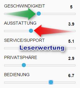 VPN Anbieter Leserwertung - Mach mit!