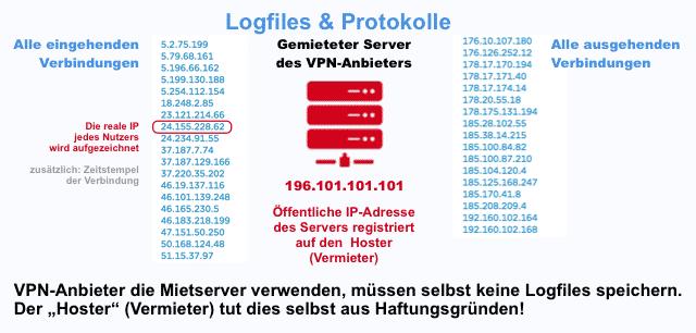 VPN-Anbieter mit Mietservern werden protokolliert!