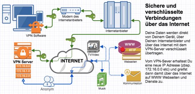 VPN Verbindung Darstellung Schema