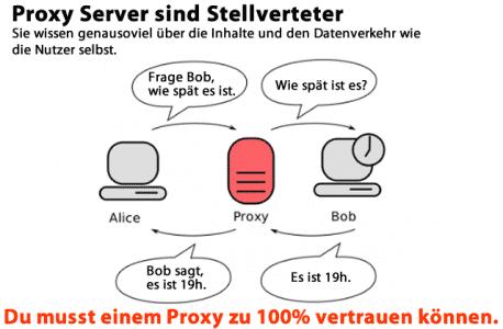 Proxy Server sind Stellvertreter