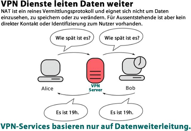 VPN Dienste leiten Daten weiter.