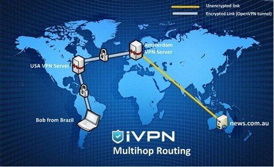 IVPN Multi-Hop VPN