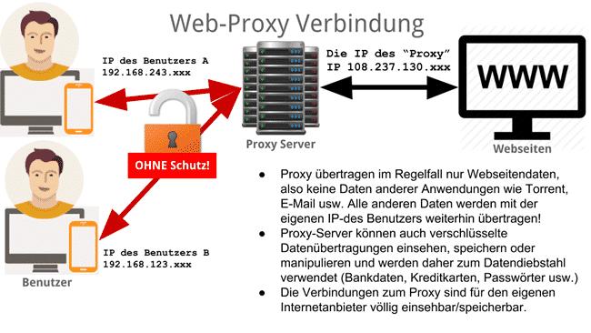 Proxy-Server Darstellung/Erklärung
