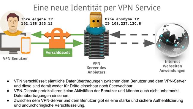 VPN-Verbindung Darstellung/Erklärung
