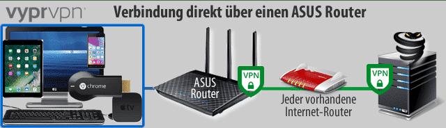 Asus VPN Router zusätzlich im eigenen Netzwerk