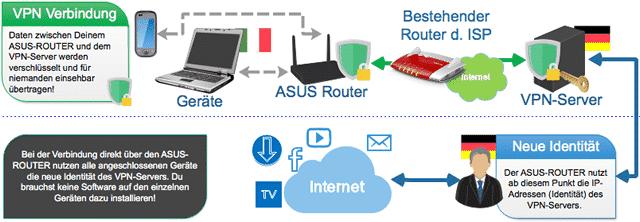 VPN direkt über einen ASUS Router nutzen! (Schema)