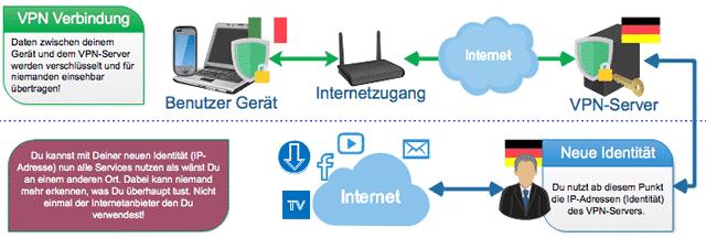 Eine neue Identität (IP-Adresse) durch einen VPN-Service (Schema Darstellung)