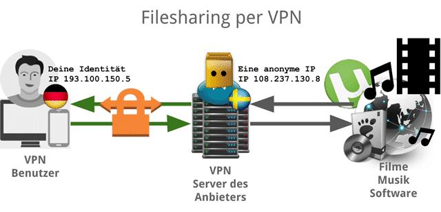Filesharing/Torrent mit VPN nutzen!