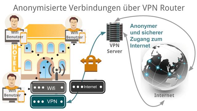 Hotel sicher vor Abmahnfallen durch VPN-Router
