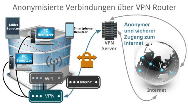 Anonymes und sicheres Internet im Unternehmen