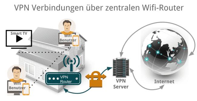 VPN über den WLAN/Wifi Router zu Hause