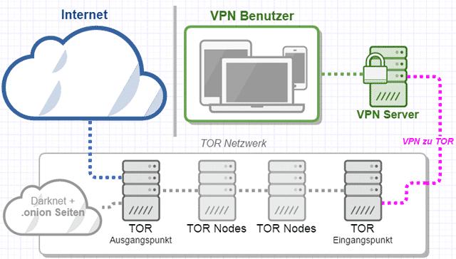 VPN-TOR-Verbindung Schema