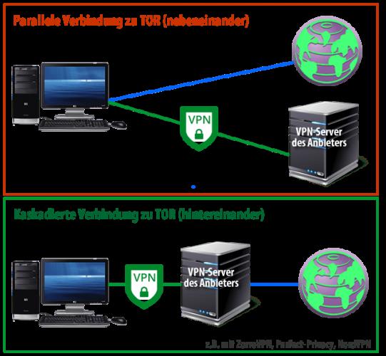 VPN & TOR Verbindung Unterschiede