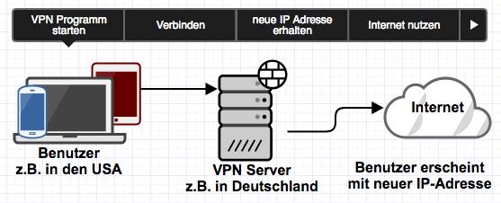 Anleitung VPN nutzen