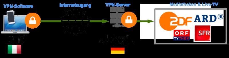 Geoblocking umgehen mit VPN um TV in Spanien anzusehen