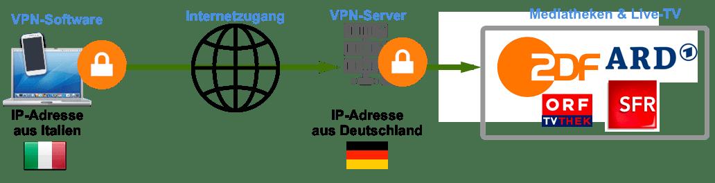 TV auch im Ausland sehen mit VPN
