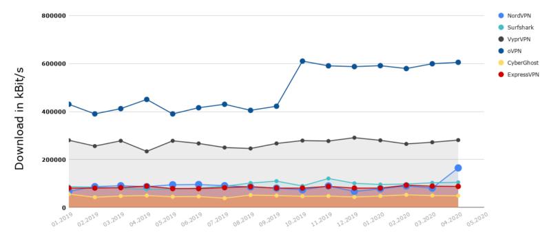 Geschwindigkeit Vergleich verschiedene VPN Services