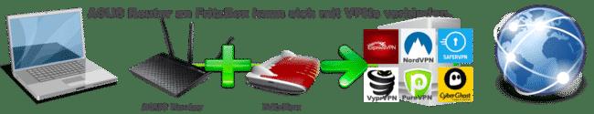 ASUS + FritzBox zu einem VPN-Service verbinden funktioniert