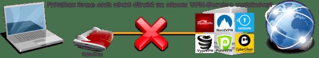 FritzBox direkt zu VPN-Service verbinden geht nicht