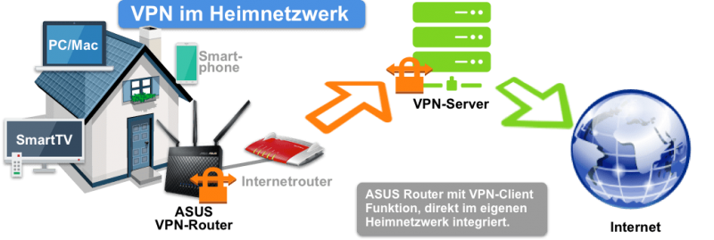 ASUSVPN RouterimHeimnetzwerkintegrieren.