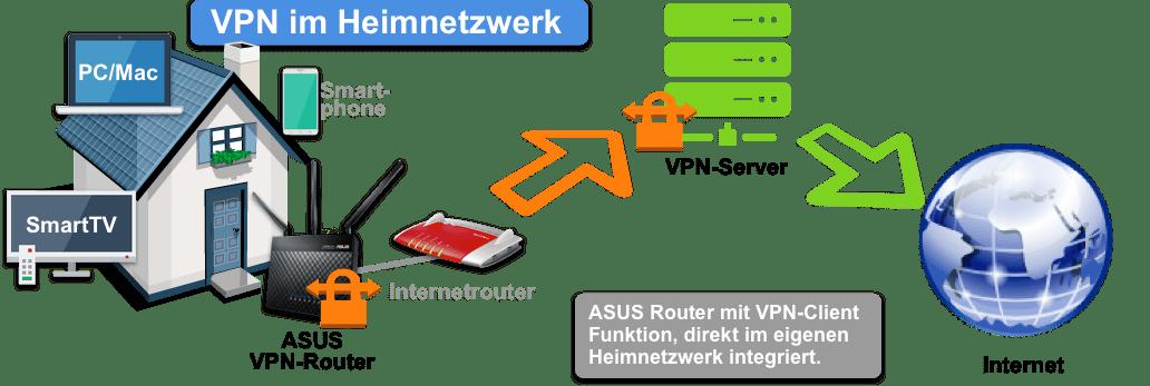 ASUS VPN-Router im Heimnetzwerk integrieren.