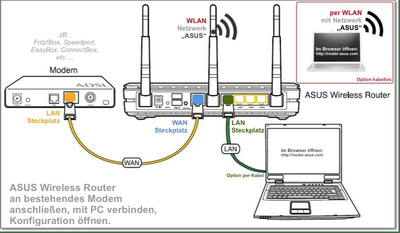 ASUS Router anschließen und Konfigurieren