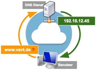 Vorgang: DNS Abfrage
