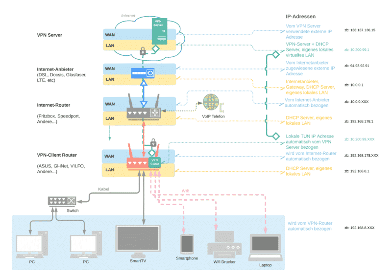 VPN Router im Heimnetzwerk