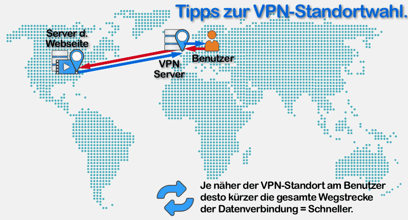 Beschreibung der kurzen Wegstrecke einer VPN Verbindung = Schneller