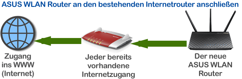 ASUS WLAN Router einfach an bestehenden Internetrouter anschließen