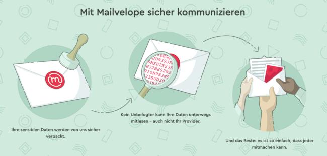 EMail Verschlüsselung mit Mailvelope (Kostenlos)