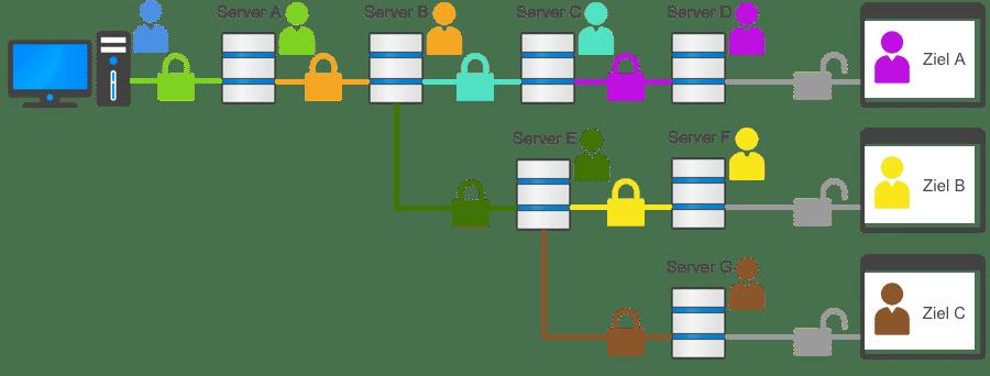 Mehrfache dynamische kaskadierte VPN-Verbindung (Neurorouting)