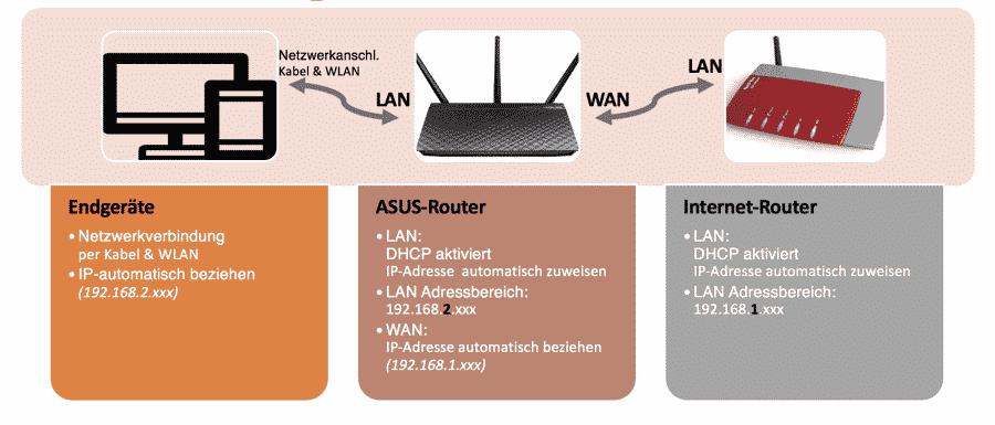 Endgeraet-ASUS-Router Konfiguration