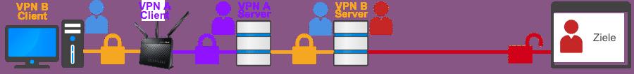 Verschachtelte VPN-Verbindungen