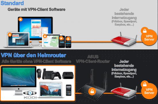 VPN am VPN-Client Heimrouter