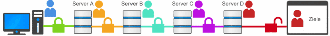 Mehrfache kaskadierte VPN-Verbindungen