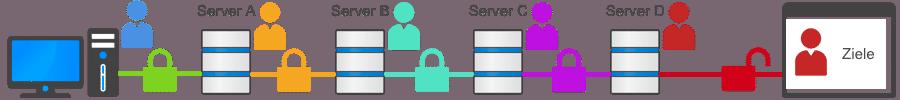 Mehrfache VPN Kaskade - Schema