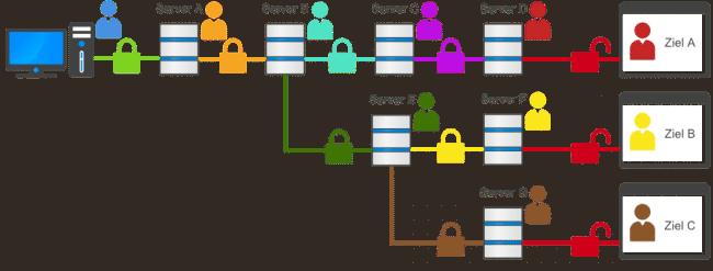 MehrfachedynamischekaskadierteVPN Verbindung(Neurorouting)
