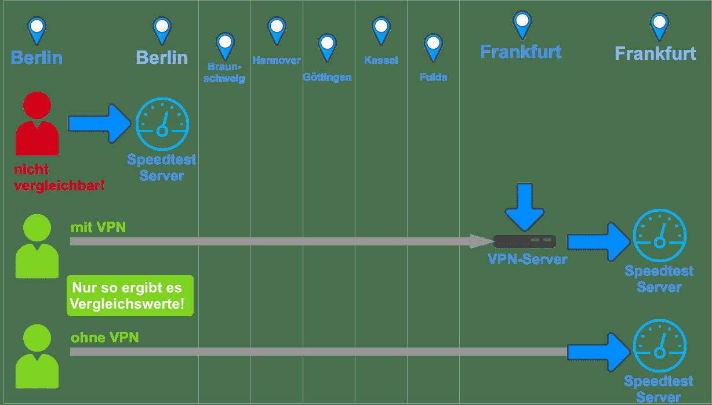 VPN-Geschwindigkeit optimieren. Problemquellen erkennen bevor man den Anbieter wechselt. 2