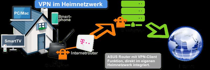 ASUS VPN-Router mit Speedport im Heimnetzwerk verwenden!