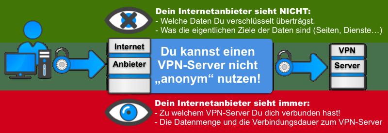 VPN-Server anonym nutzen geht nicht!